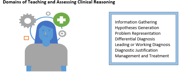 graphic Domains of Teaching and Assessing Clinical Reasoning