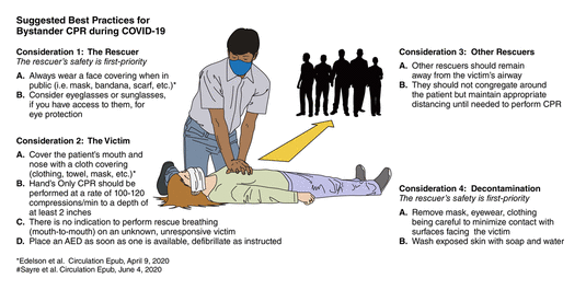 Picture of correct CPR during COVID
