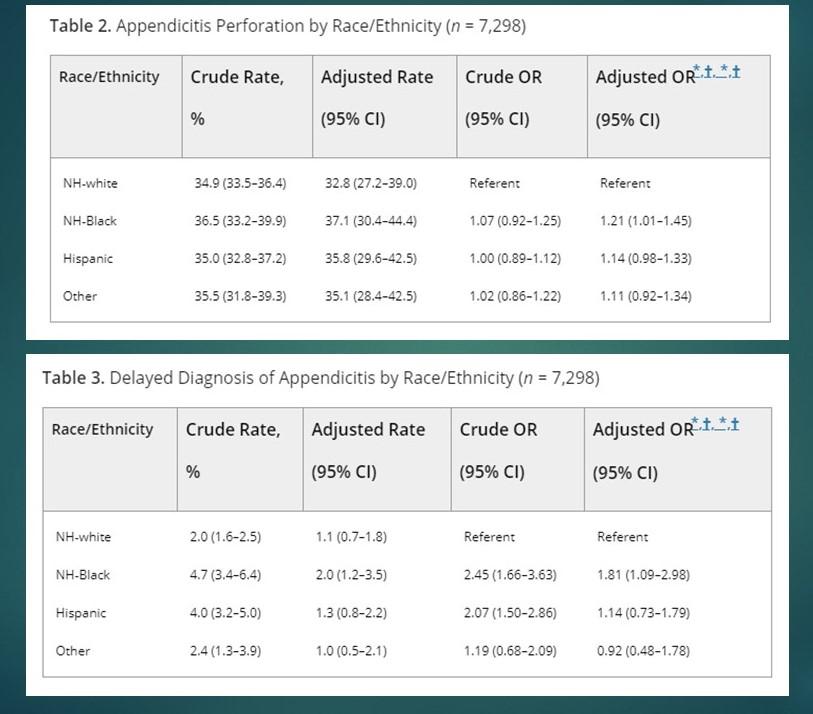 appendicitis disparities