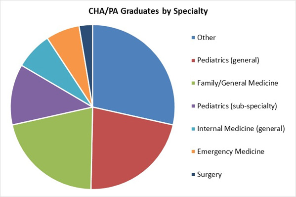 Grads by Specialty 2018
