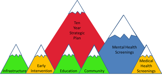 Seven mountains peaks with the words Ten Year Strategic Plan, Mental Health Screenings, Infrastructure, Early Intervention, Education, Community, Medical Health Screenings.